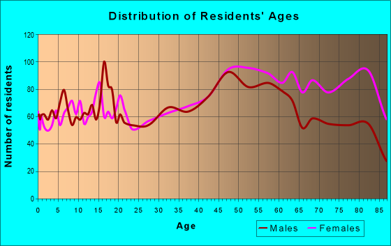 Age and Sex of Residents in zip code 11961