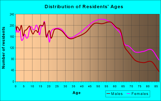 Age and Sex of Residents in zip code 12010