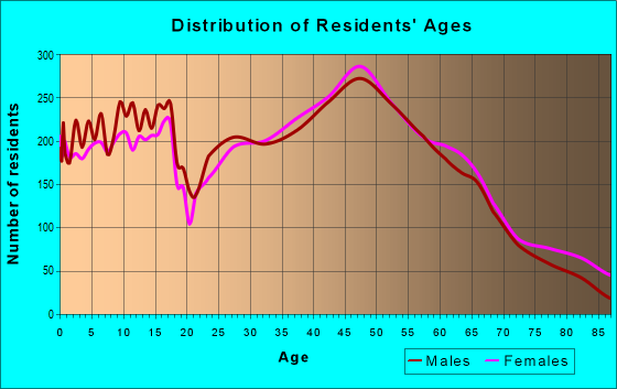 Age and Sex of Residents in zip code 12020