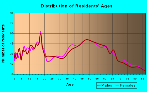 Age and Sex of Residents in zip code 12025