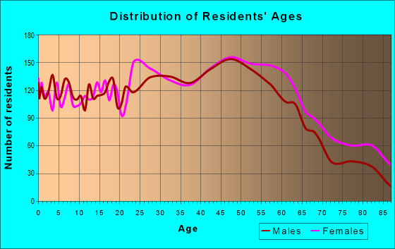 Age and Sex of Residents in zip code 12047