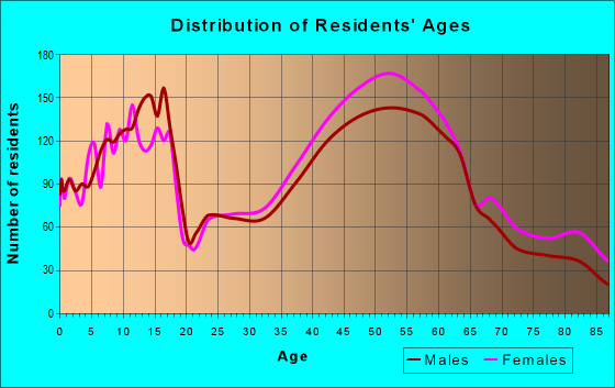 Age and Sex of Residents in zip code 12054