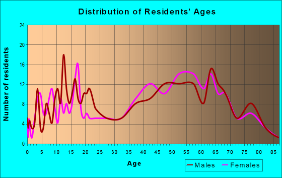 Age and Sex of Residents in zip code 12060