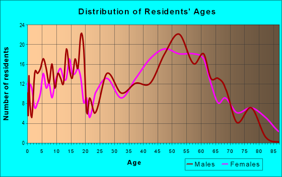 Age and Sex of Residents in zip code 12066