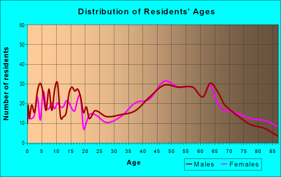 Age and Sex of Residents in zip code 12075