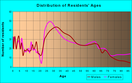 Age and Sex of Residents in zip code 12084