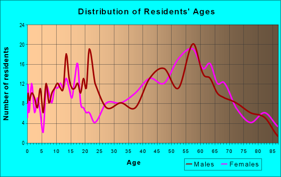 Age and Sex of Residents in zip code 12086
