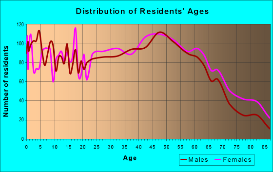 Age and Sex of Residents in zip code 12118