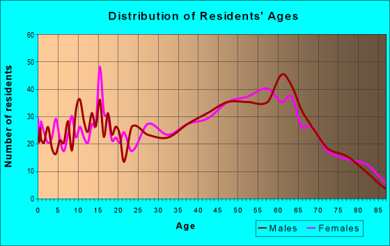 Age and Sex of Residents in zip code 12122