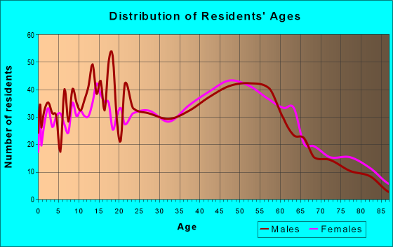 Age and Sex of Residents in zip code 12143