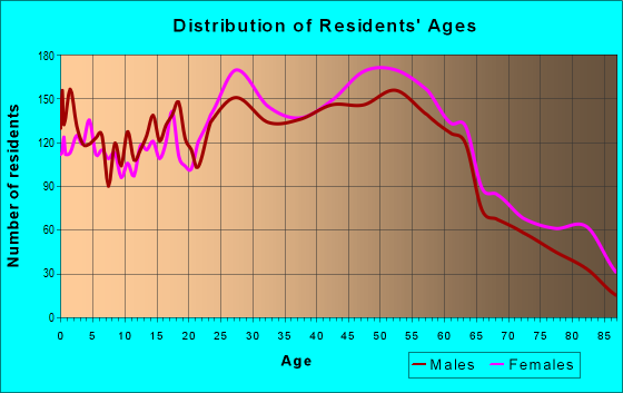 Age and Sex of Residents in zip code 12144