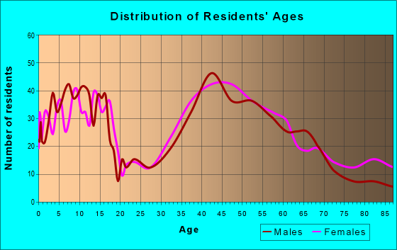Age and Sex of Residents in zip code 12148