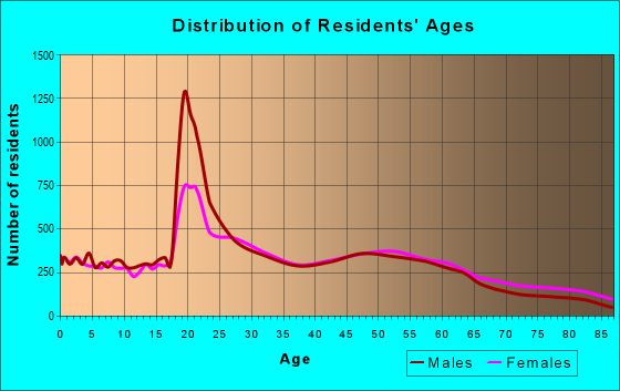 Age and Sex of Residents in zip code 12180