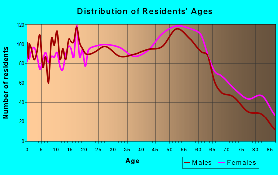 Age and Sex of Residents in zip code 12182