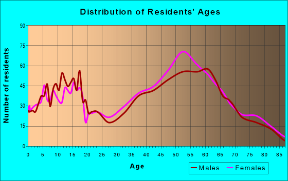 Age and Sex of Residents in zip code 12186