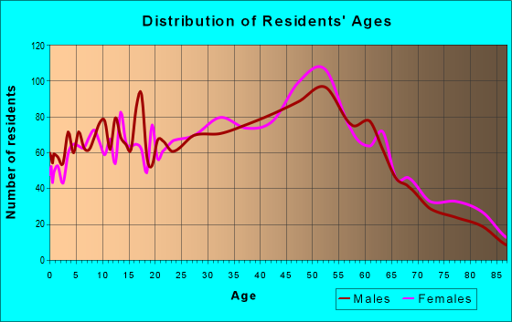Age and Sex of Residents in zip code 12188