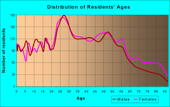 Age and Sex of Residents in zip code 12189