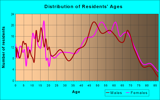 Age and Sex of Residents in zip code 12197