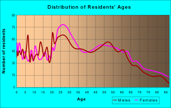Age and Sex of Residents in zip code 12204