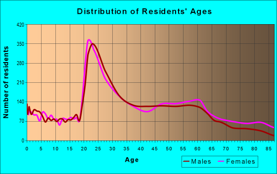 Age and Sex of Residents in zip code 12208