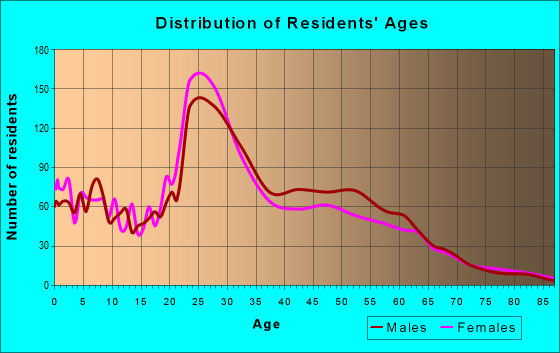 Age and Sex of Residents in zip code 12210