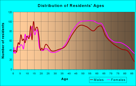 Age and Sex of Residents in zip code 12211