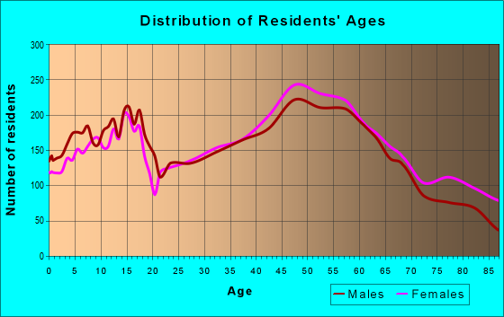 Age and Sex of Residents in zip code 12302