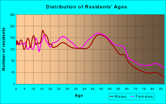 Age and Sex of Residents in zip code 12304