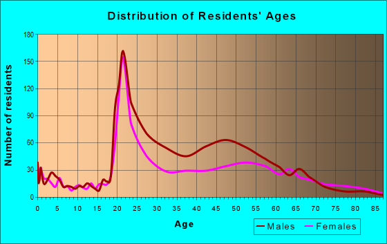 Age and Sex of Residents in zip code 12305