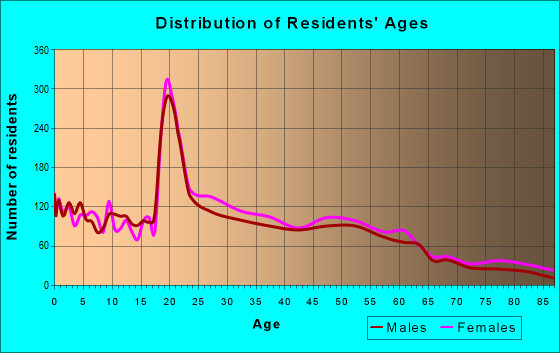 Age and Sex of Residents in zip code 12308