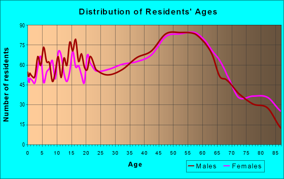 Age and Sex of Residents in zip code 12414