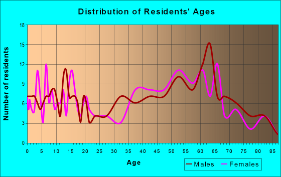 Age and Sex of Residents in zip code 12430