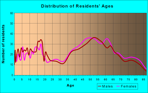 Age and Sex of Residents in zip code 12443