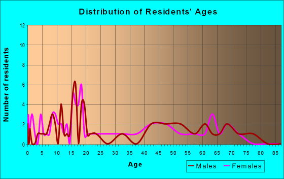 Age and Sex of Residents in zip code 12460
