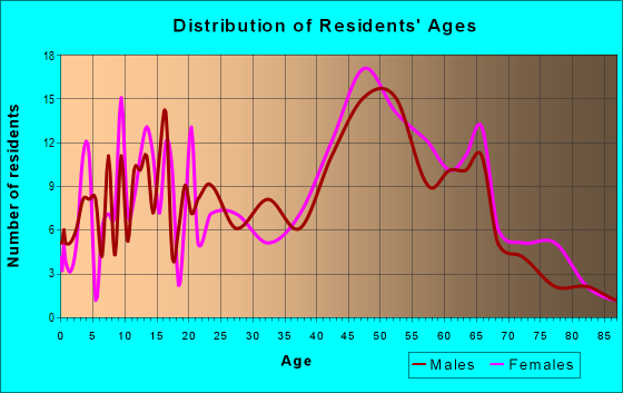 Age and Sex of Residents in zip code 12463