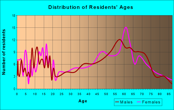 Age and Sex of Residents in zip code 12474