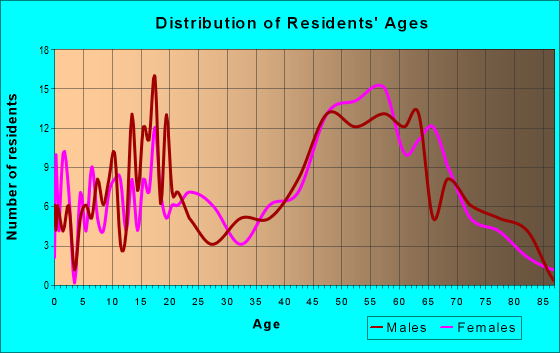 Age and Sex of Residents in zip code 12481