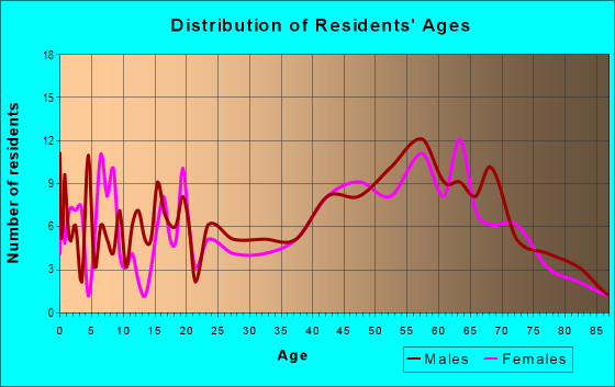 Age and Sex of Residents in zip code 12502