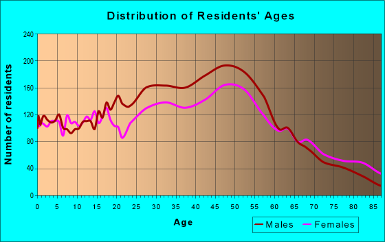 Age and Sex of Residents in zip code 12508