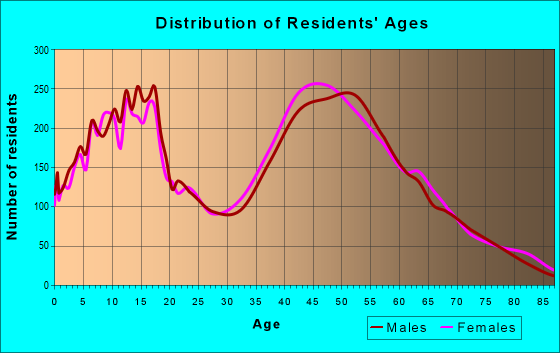 Age and Sex of Residents in zip code 12533