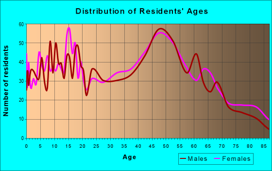 Age and Sex of Residents in zip code 12542