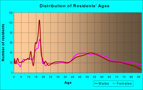 Age and Sex of Residents in zip code 12545