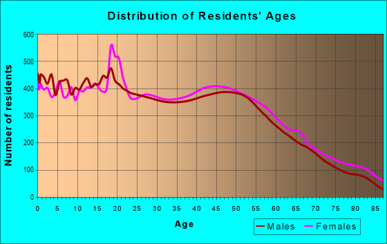 Age and Sex of Residents in zip code 12550