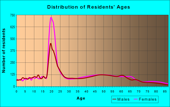 Age and Sex of Residents in zip code 12561