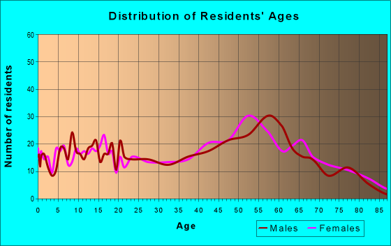 Age and Sex of Residents in zip code 12567