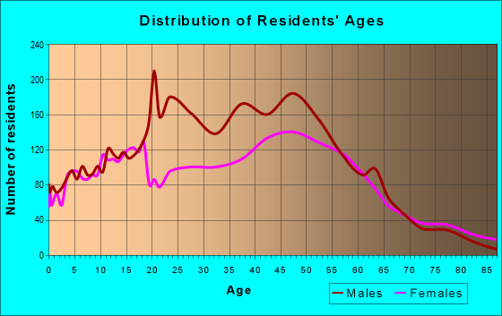 Age and Sex of Residents in zip code 12589