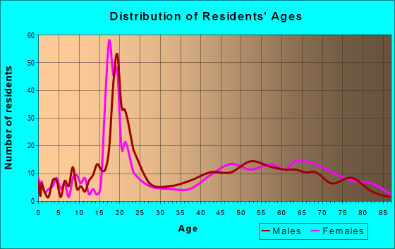 Age and Sex of Residents in zip code 12723