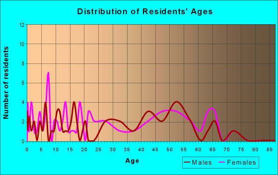 Age and Sex of Residents in zip code 12738
