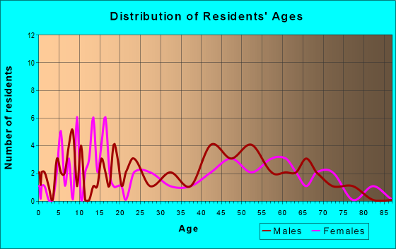 Age and Sex of Residents in zip code 12743