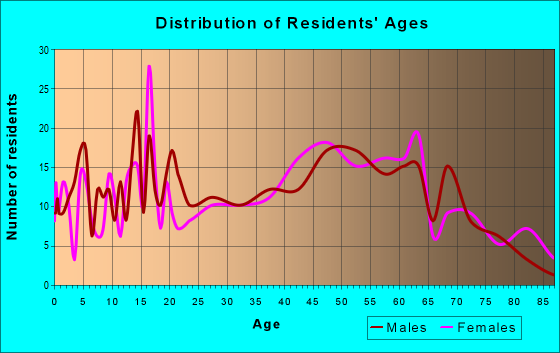 Age and Sex of Residents in zip code 12748